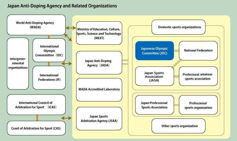 Japan Anti-Doping Agency and Related Organizations